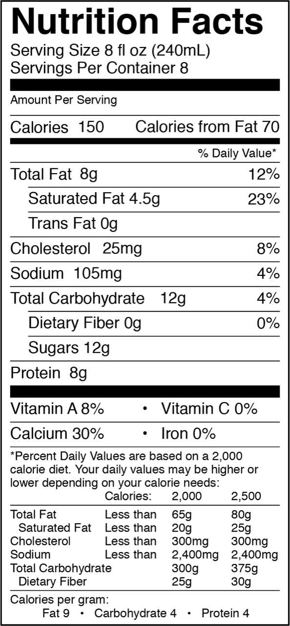 Whole milk half gallon NUTRITION FACTS  |  Serving Size 8 fl. oz. (240ml)  |  Servings Per Container 8 Amount Per Serving Calories 150 Calories from Fat 70 % Daily Value• Total Fat 8g 12% Saturated Fat 4.5g 23% Trans Fat 0g Cholesterol 25mg 8% Sodium 100mg 4% Total Carbohydrate 12mg 4% Dietary Fiber 0g 0% Sugars 12g Protein 8g Vitamin A 8%    •  Vitamin C 0% Calcium 30%    •  Iron 0% Vitamin D 25% Saturated Fat 3g